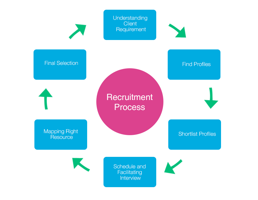 Recruitment & Training process